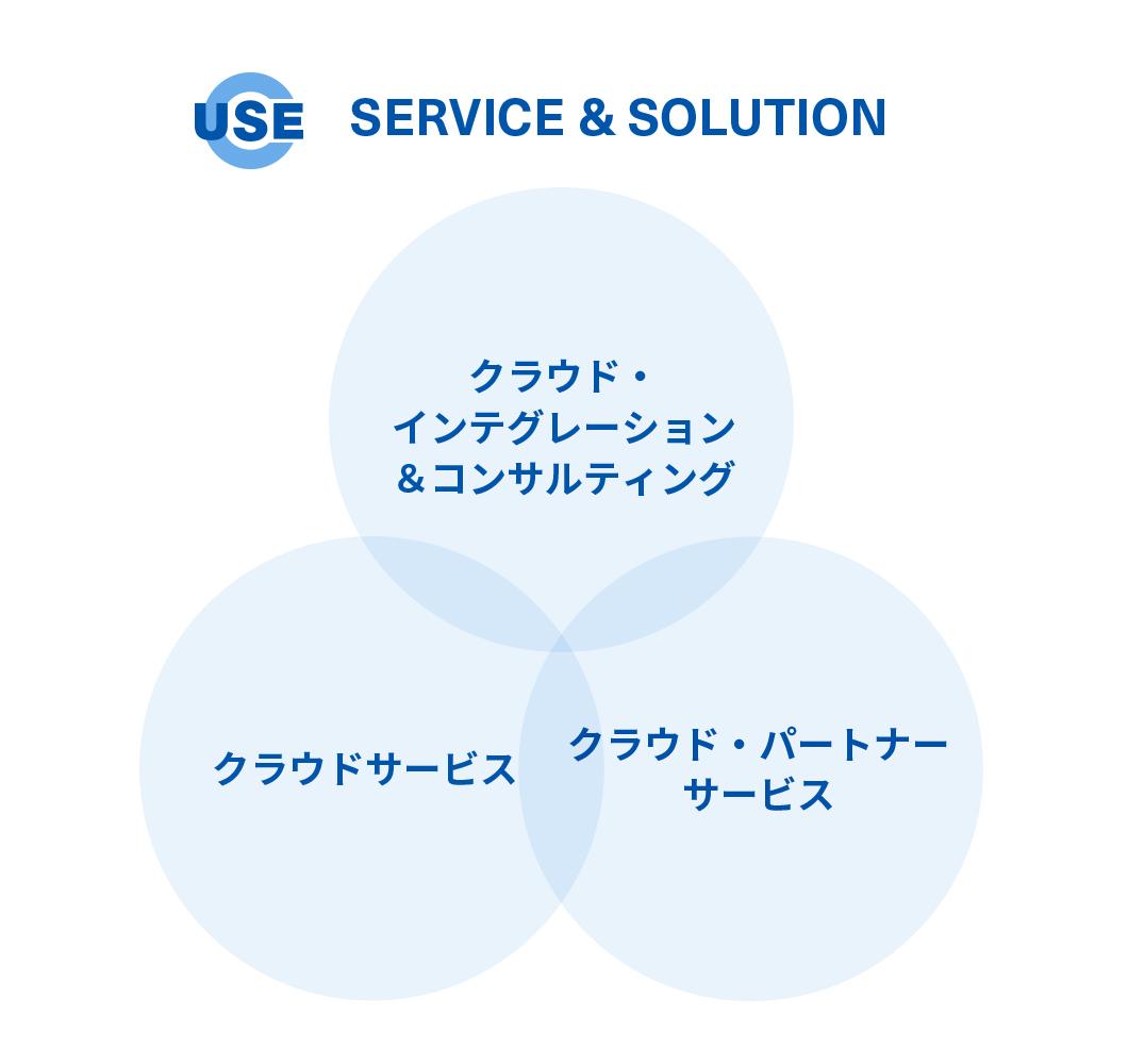 SERVICE & SOLUTION